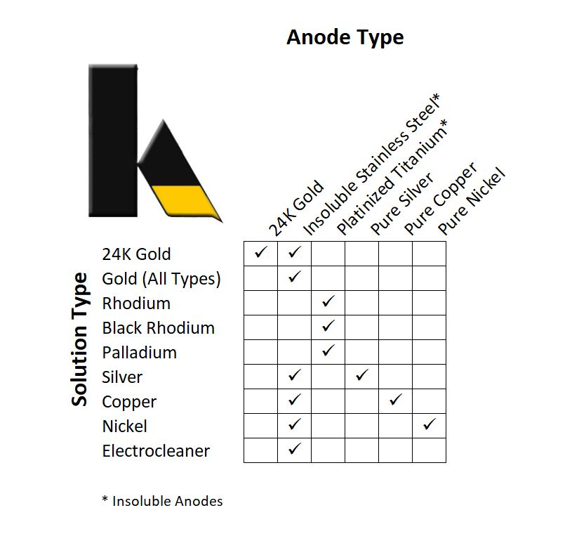 Anode Compatibility Chart